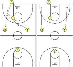1-1-2-1 Press Breaker - Coach's Clipboard #Basketball Coaching