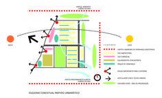 ESQUEMA CONCEITUAL DO PARTIDO URBANÍSTICO - REFLEXÃO COMPARATIVA E PROPOSITA H.I.S.JOÃO PESSOA - PB
