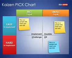 Kaizen PICK Chart Template for PowerPoint is a simple Kaizen PowerPoint template and presentation with a PICK Chart slide design. Kaizen equals to small ch Change Management, Business Management, Business Planning, Kaizen, Modelo Canvas, Amélioration Continue, 6 Sigma, Lean Manufacturing, Lean Six Sigma