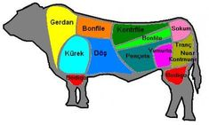 Biftek Hayvanın diz ekleminin üst kısmıdır. Alt kısmına incik denir. Buttan, böbreğin altından çıkar