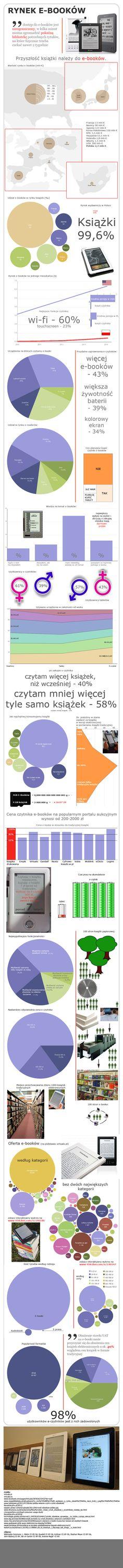 Rynek ebooków w Polsce i nie tylko - z konkursu dla Virtualo.