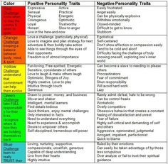 job strengths and weaknesses essay