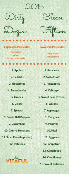 Food Facts: Know What Fruits and Veggies You Should Buy Organic With This Dirty Dozen Clean Fifteen List.
