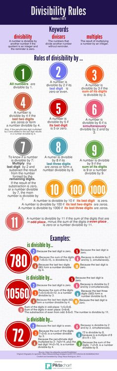Divisibility rules infographic. Numbers 1 to 11. Mathematics, math, arithmetics, divisibility.