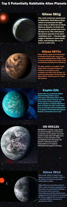 Top 5 Habitable Alien Planets - here we have examples of planets located within the habitable zone, for just one star. There are billions of stars out there. So the idea of the non-existence of extra-terrestrial intelligent to be highly absurd.