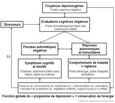 Dépression: une nouvelle théorie unifiée proposée par le psychiatre Aaron Beck