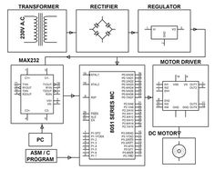Block Diagram of PC absed Automatic Surveillance #CameraSystem | #ElectronicProjects | #ElectricalProjects | #EngineeringProjects.