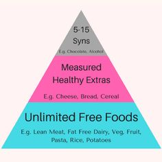 Slimming World Diet- All About 'Syn' free foods Slimming World Tips, Slimming World Recipes Syn Free, Slimming World Calculator, Syn Calculator, Slimming World Journal, Sliming World, What Is Healthy, Speed Foods, Skinny Recipes