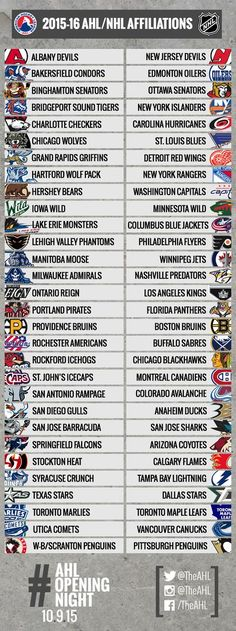 NHL / AHL Affiliates for the upcoming season for those who missed the changes! Hockey Rules, Hockey Logos, Hockey Mom, Hockey Players, Ice Hockey, Hockey Stuff, Bakersfield Condors, Nhl, Grand Rapids Griffins