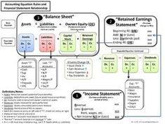 A simple reference guide to help students learn the accounting ...