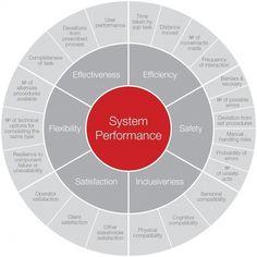 Chart that maps the key factors in ensuring a strong evidence base for ergonomic design. Design Thinking Process, Systems Thinking, Design Process, User Experience Design, Customer Experience, Wireframe Mobile, Design Innovation, Design Ios, Dashboard Design