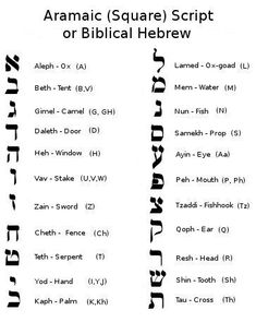 Hebrew Alphabet (Meanings) | Flickr - Photo Sharing!