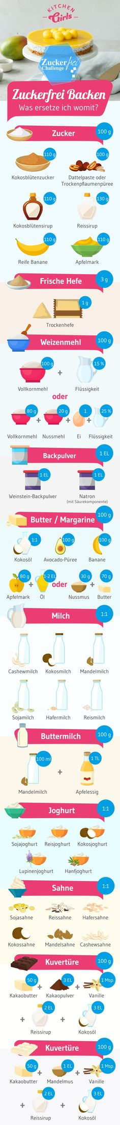 KiGis-Infografiken-Zuckerfrei-Backen-klein KiGis Infographics Sugar Free Baking Small KiGis Infographics Sugar Free Baking Small The post KiGis Infographics Sugar Free Baking Small appeared first on cake recipes. Snacks For Work, Easy Snacks, Detox Recipes, Smoothie Recipes, Law Carb, Sugar Free Baking, Snack Video, Toddler Snacks, Healthy Snacks For Diabetics