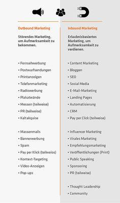 Was ist so besonders an Inbound Marketing? Inbound Marketing bietet Kunden das, was sie gerade suchen, und berücksichtigt dabei Veränderungen in unserem Verhalten, die sich in den letzten Jahren etabliert haben. Der Grund dafür ist, dass sich das Internet zu einer riesigen Wissensdatenbank entwickelt hat, auf die wir jederzeit zugreifen können. Die Suchmaschinen – allen voran Google – helfen uns dabei, und wir sind es gewohnt, dort Antworten auf alle unsere Fragen zu finden. #inbound #b2b…
