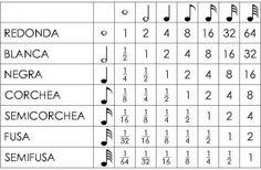 figurasmusicales  Apuntes musicales  Pinterest  Figuras