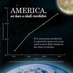 Thanks to natural gas from shale, America is experiencing an energy revolution.