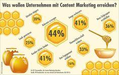 Content - PR-Trendmonitor 2015: Welche Ziele verfolgen Unternehmen mit Content Marketing?