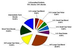 Top 10 money investment strategies