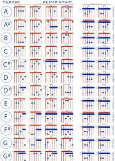 Guitar Chord Chart Template Excel Chord Speller Chart Guitar Chords Chart With Finger Numbers Chord Chart Guitar Pdf Free Blues Chord Progression Chart Basic Guitar Chords Chart, Blues Guitar Chords, Guitar Chords And Scales, Acoustic Guitar Chords, Music Theory Guitar, Learn Guitar Chords, Guitar Chords Beginner, Learn To Play Guitar, Guitar For Beginners