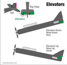 How Elevators Move An RC Airplane
