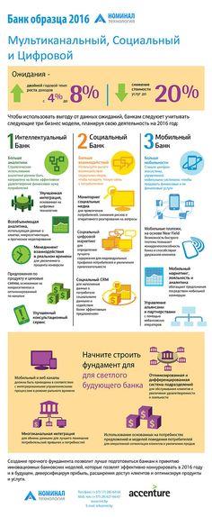 Банк будущего: мультиканальный, социальный, цифровой (инфографика) — Бизнес-клуб — Профессионалы.ru