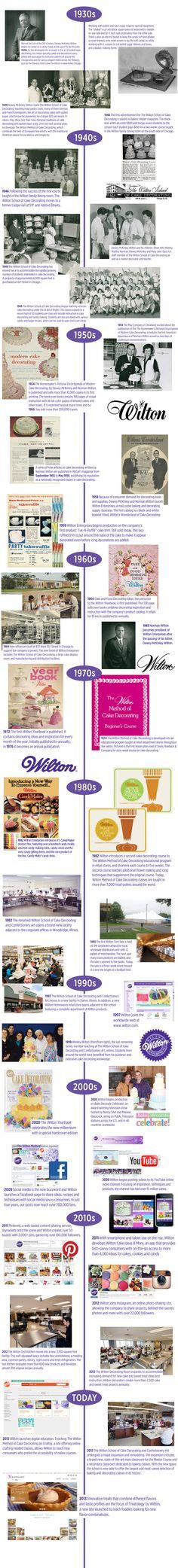 History of Wilton