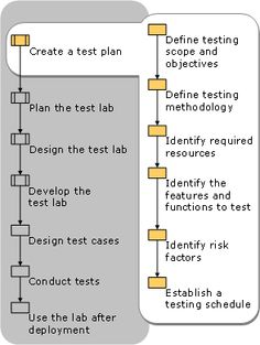 Test Planning  High level points which should be considered while designing the Test Plan: 1.System Overview 2.Test Environment Setup 3.Testing Approach 4.Process Associated to QA cycle Read more: http://www.360logica.com/insight/blog/test-planning/