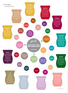 #Scentsy Fragrance Quiz!  huzzah and all that!  https://wicklesschrista.scentsy.us/Scentsy/Home
