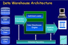 Data Science, Computer Science, Knowledge Worker, Oracle Database, Business Intelligence, Data Analytics, Big Data, Warehouse, Technology