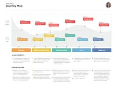 """[Free Template] Journey Map (Girl with a New Toy) by Geunbae """"GB"""" Lee - Dribbble The Journey, Experience Map, Customer Experience, Customer Service, Personas Design, Conception D'interface, Service Blueprint, Buyer Persona, Case Study Template"""