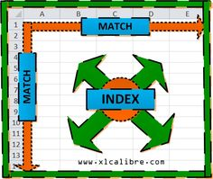 XLCalibre guides you through the INDEX and MATCH Excel functions and how to combine them for great results http://xlcalibre.com/xl-formula-focus-redundancy-calculations-using-index-and-match/