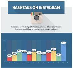 A Scientific Guide to Hashtags: How Many, Which Ones, and Where to Use Them