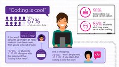 The Asia Pacific study revealed that the majority of students in the region recognize the value of coding in their education and the potential it creates for their future careers.