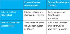 SWOT-Analyse Intern & Extern