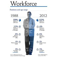 Nurse Workforce Growth from 1988 to 2012