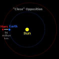 AMAZING - Interactive Earth/Mars Orbit WITH DATES.