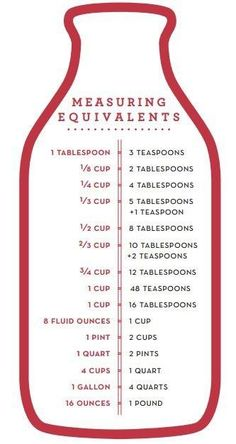 Handy Baking Measurement Conversion Chart!