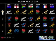 Speciale Rugby World Cup 2015: l'albo d'oro - On Rugby