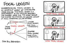Bill Breneisen — A brief overview of focal length as it applies to. Storyboard Drawing, Animation Storyboard, Storyboard Artist, Animation Reference, Art Reference Poses, Drawing Tips, Drawing Reference, Drawing Techniques, Storyboard Examples