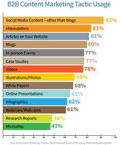How do companies plan their Content Marketing Strategies?