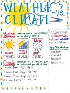 This Weather and Climate poster is designed to aide students in understanding that weather and climate are two separate measures. Weather is the measure of atmospheric conditions on a day to day basis whereas climate is the weather in a certain area over a number of years.