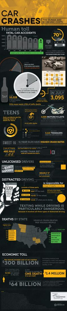 The human and economic toll of car crashes