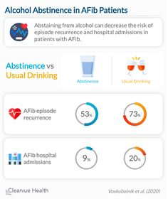 Abstaining from alcohol can decrease the risk of episode recurrence and hospital admissions in patients with AFib.