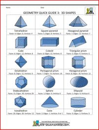 Geometry cheat sheet 3 - 3D shapes.  Lots of useful facts and information about a range of 3d shapes.