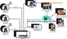 Best Wireless Surveillance System Review