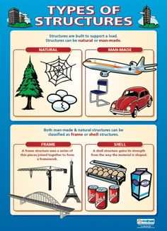 Types of Structures | Design Technology Educational School Posters