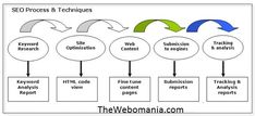 TheWebomania SEO Company in India helps you in making sure your website appears higher in the related searches. Our SEO experts will work on improving your site's keyword rankings. TheWebomania is an authentic  SEO Service in India which deliver excellent results by providing smart online marketing solutions to our client websites helping them empower their online marketing