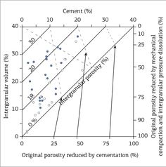 Petroleum Engineering, Geology, Line Chart