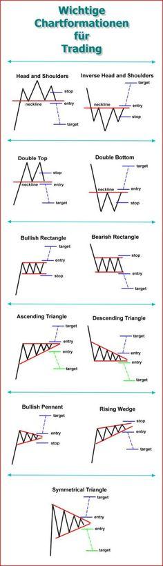 Chartformationen funktionieren auch für Trading mit binären Optionen...#chartformationen #trading #binaereoptionen