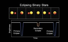 When the smaller star partially blocks the larger star, a primary eclipse occurs, and a secondary eclipse occurs when the smaller star is occulted, or completely blocked, by the larger star. (Credit: NASA)
